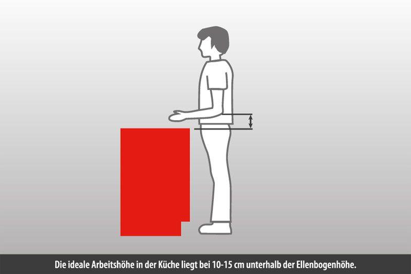 Arbeitsplattenhöhe Küche Standard: Hea fachwissen küchenplanung ...